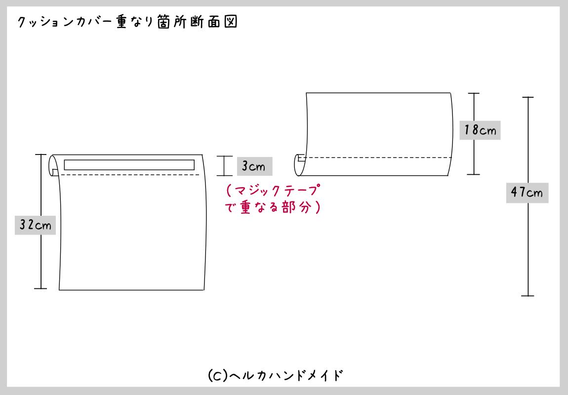 クッションカバー重なり箇所断面図