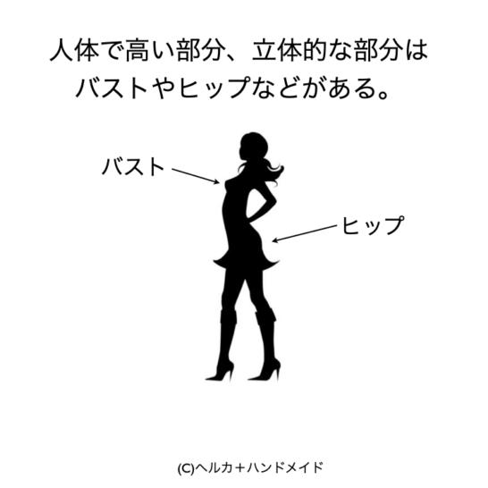人体の立体的な箇所