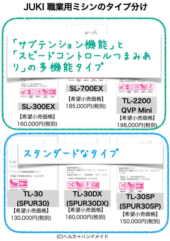 JUKI職業用ミシンのタイプ分け