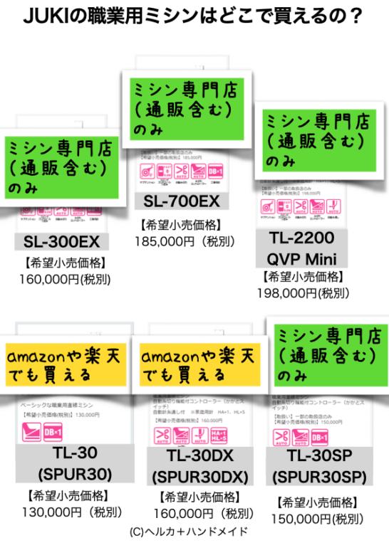 JUKI職業用ミシンの販売窓口