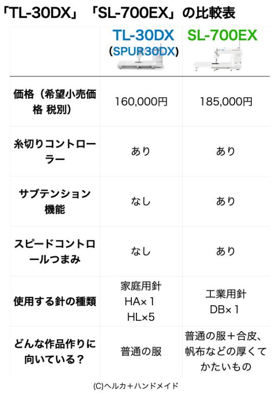 TL30DXとSL-700EXの比較表