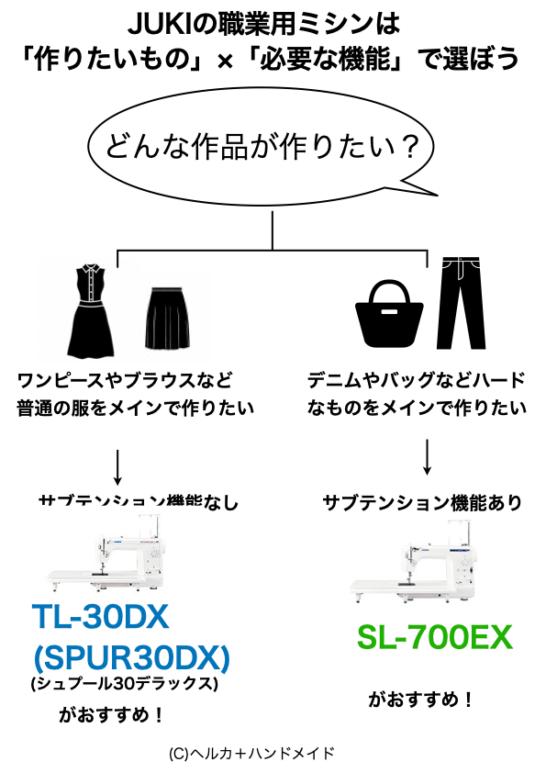 TL-30DXとSL-700EXの特徴