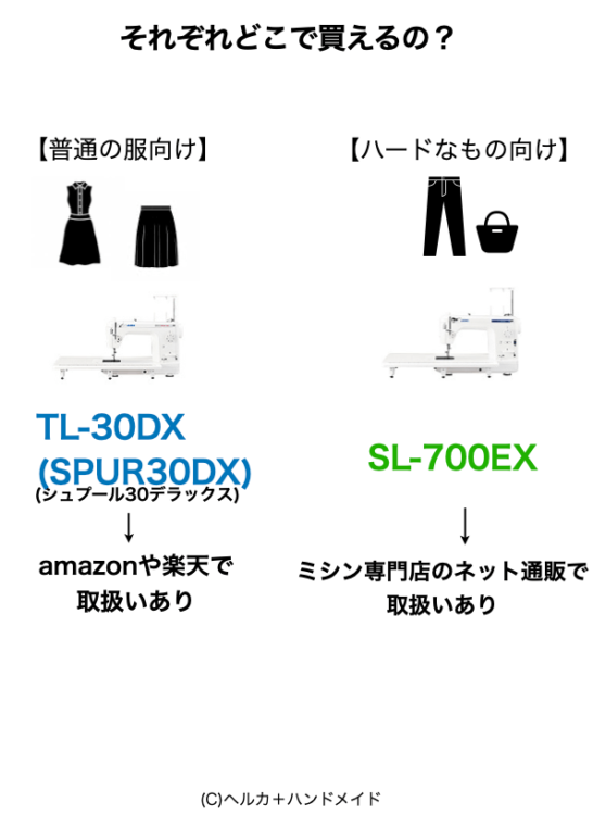 TL-30DXとSL-700EXの購入場所