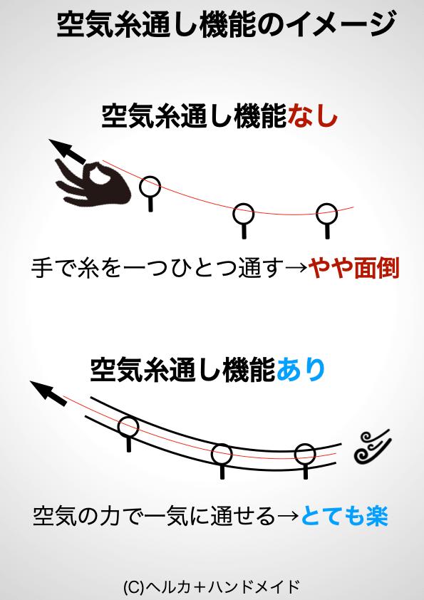 空気糸通し機能の原理