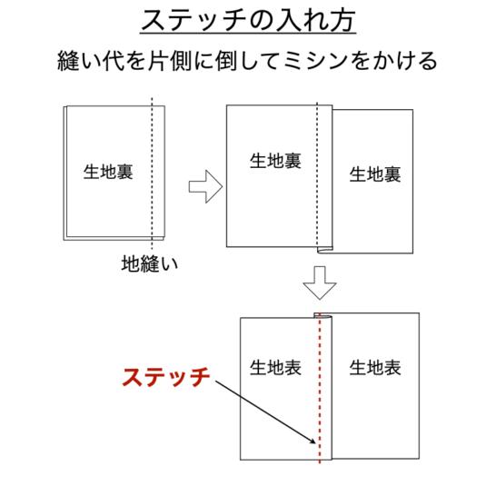 ステッチの入れ方図解