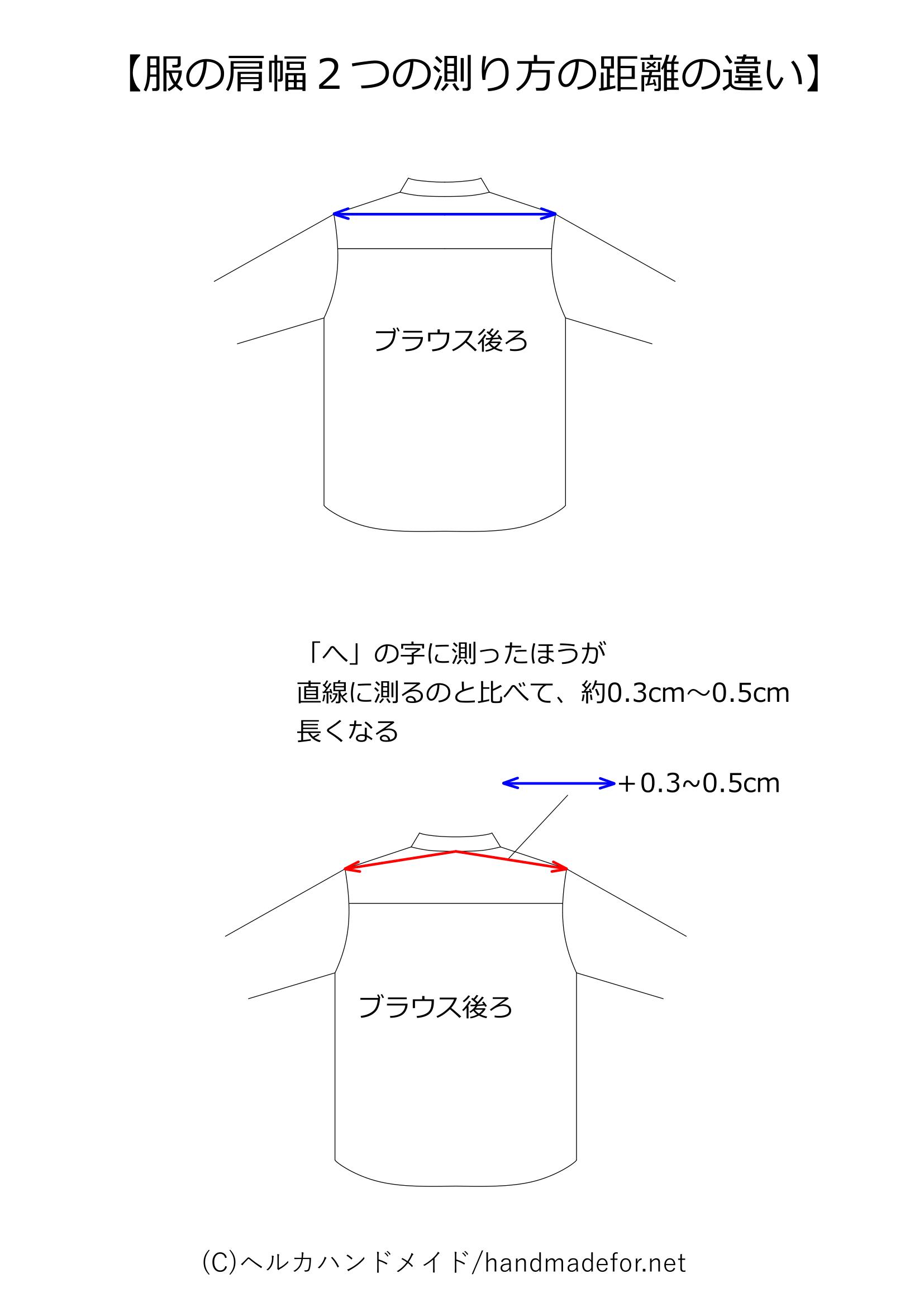 2つの肩幅の測り方の長さの違い