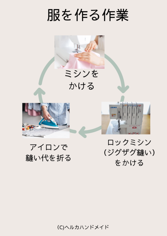 服を作る作業